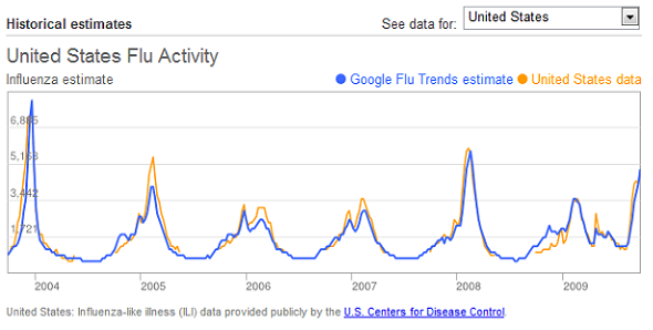 1.10 - Google flu trends