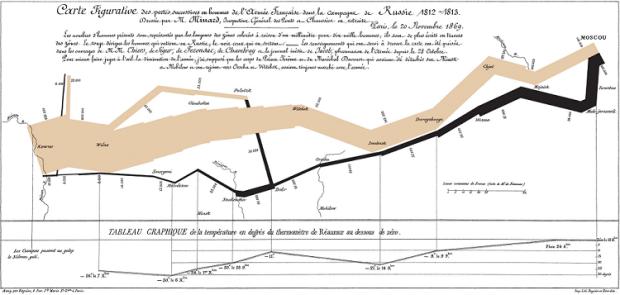 1.13 - Minard map