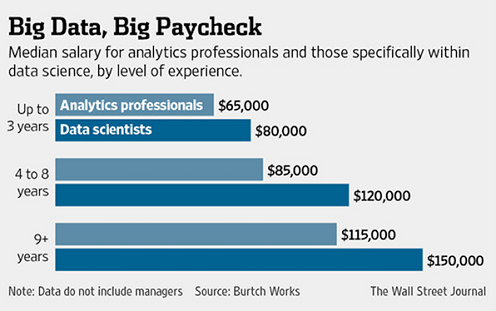 1.2 - Big data, big paycheck