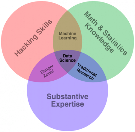 1.3 - The data science Venn diagram