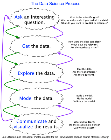 1.4 - The data science process