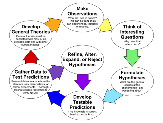 3.10 - The scientific method