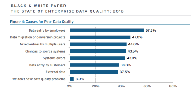 3.3 - Causes for poor data qualities