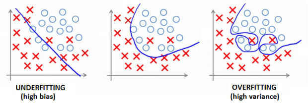 3.8 - Overfitting example