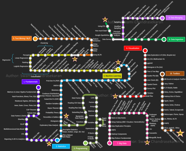 3.9 - Data science roadmap