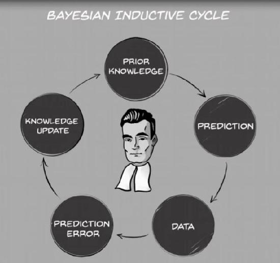 5.6 - Bayesian inductive cycle