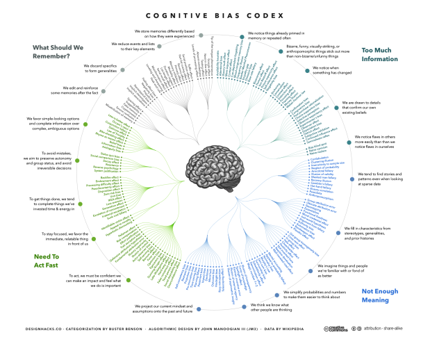 5.7 - Cognitive biases